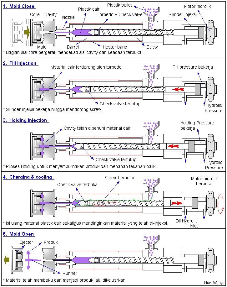 Cara Kerja Mesin Injeksi Plastik